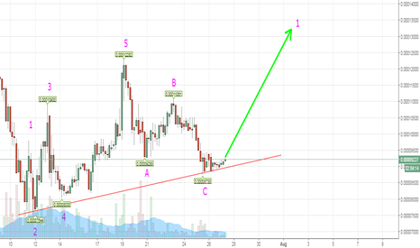 NAVBTC: NAV Excellent short to Medium term entry