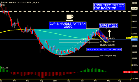 ONGC: ONGC LTD CUP & HANDLE PATTERN ON WEEKLY CHART