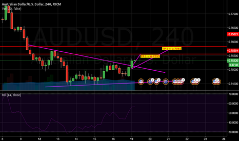 AUDUSD: AUDUSD MOVING UP !!!