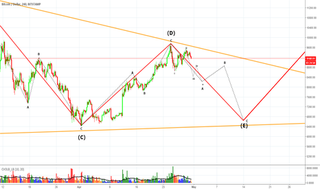 BTCUSD: BTC ABCDE CORRECTION PATTERN