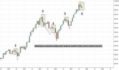 NIFTY: Nifty Momthly Candle analysis