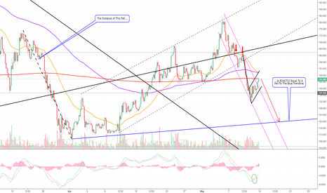 LTCUSD: Litecoin Hits The 1200 EMA! Here's What Could Follow! (LTC)