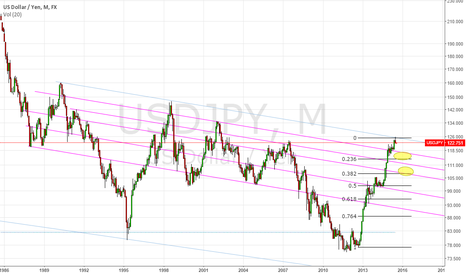 USDJPY: UJ BIGGER LOOK POTENTIAL TRADE