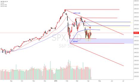 SPX: SPX 500 danger-zone