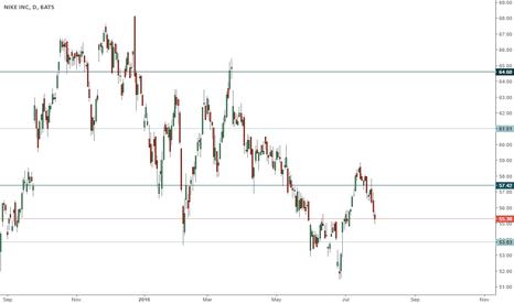 NKE: NKE trading range