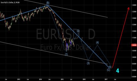EURUSD: wave terminal  eurusd 1D