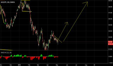 AUDJPY: AUD/JPY corrective move up