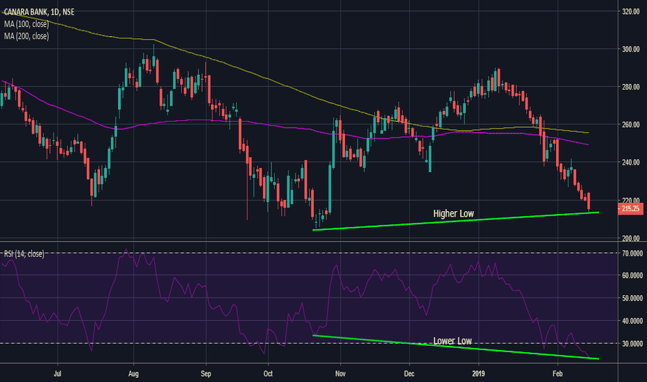 CANBK: Hidden Bullish Divergence And RSI Heavily Ovesold