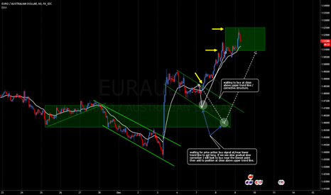 EURAUD: EURAUD 60 Corrective Structure Breakout Update