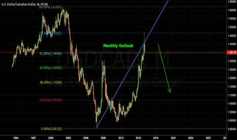 USDCAD: USDCAD Looking Long Term Short