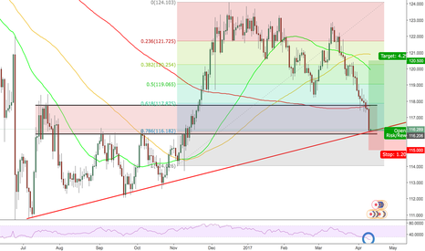 EURJPY: Good Risk:Reward on EURJPY Long