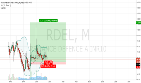 RDEL: have a demand zone in $RDEL