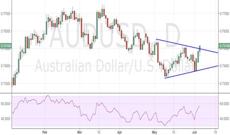 AUDUSD: AUD/USD - bullish break amid gold rally