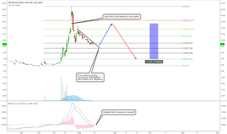 SPU: SPU - ONE MORE ATTEMPT TO THE UPSIDE BEFORE THE FINAL DROP?