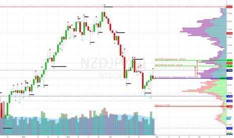 NZDJPY: NZD/JPY Buy 79.419 (Target 80.182/550) - (Внутри Дня + СРС)