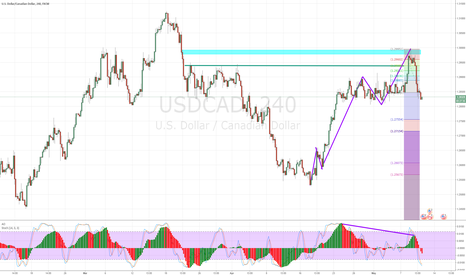 USDCAD: USDCAD - Downward Movement