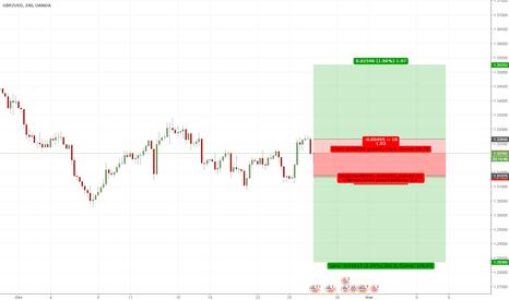 GBPUSD: Торговля по GBU/USD
