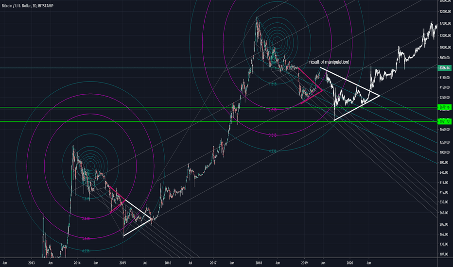 BTCUSD: A possible result from current Bitcoin manipulation.