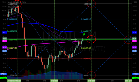 USOIL: Oil targets 100 MA 75.16 intra if break-out over 50% retrace and