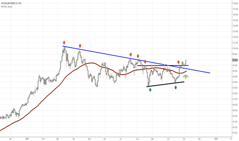 DXY: Where better to place a stop order?