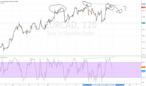 EURCAD: Head and should pattern EURCAD