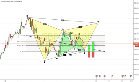 GBPCAD: Buying opportunity @Gartley pattern set up.