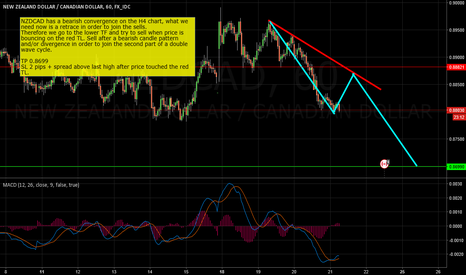 NZDCAD: NZDCAD Double Wave Cycle Sell Idea
