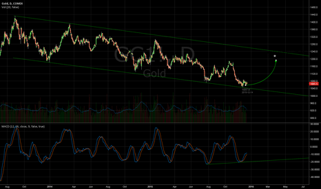 GC1!: Buy gold with first target near 1170