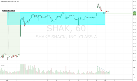 SHAK: $SHAK retest b/o level, still looking decent
