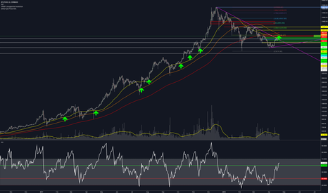 BTCUSD: BTC - The return of the bull market ?