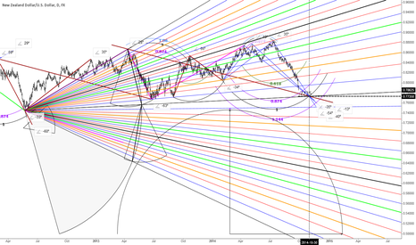 NZDUSD: NU daily 2 pitchfans joined using 5 degree divisions as inputs