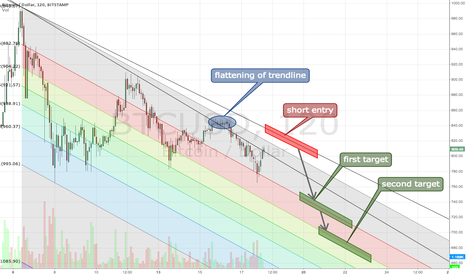BTCUSD: Rainbow pointing down