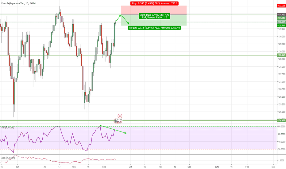 EURJPY: Decent short opportunity