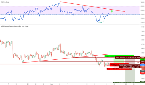 GBPAUD: NEED CORRECTION