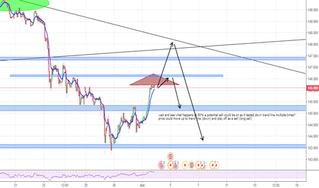 GBPJPY: GBPJPY  sell upcoming ? perfect entry range's ! ?