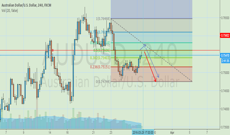 AUDUSD: Fib Retracement in the 4H time frame.
