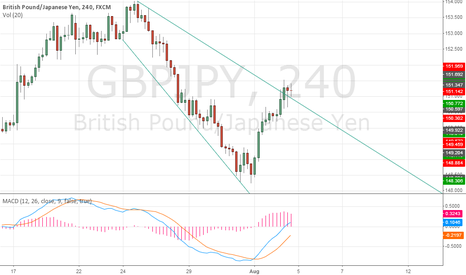 GBPJPY: Short GBPJPY as it pulls back into the wedge.