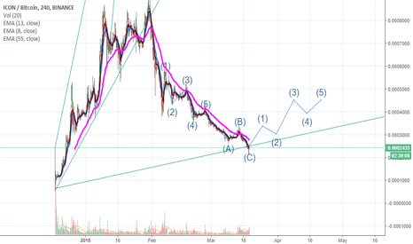 ICXBTC: $ICX/ICON Elliot Wave Analysis TA. Potential 2x in 1mo. (Not FA)