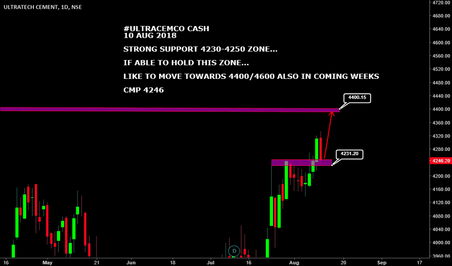 ULTRACEMCO: #ULTRACEMCO CASH : GOOD SUPPORT 4230