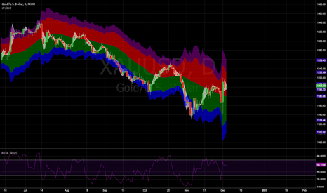 XAUUSD: Gold up to 1240