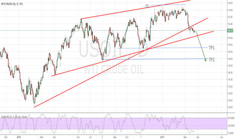 USOIL: Fundamentals say SHORT