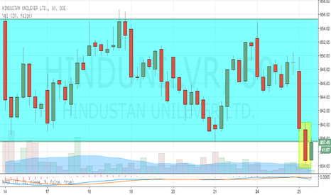 HINDUNILVR: HUL Breaks Consolidation (Sell Setup)