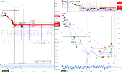 EURUSD: EURUSD: Update and Rgmov wave count