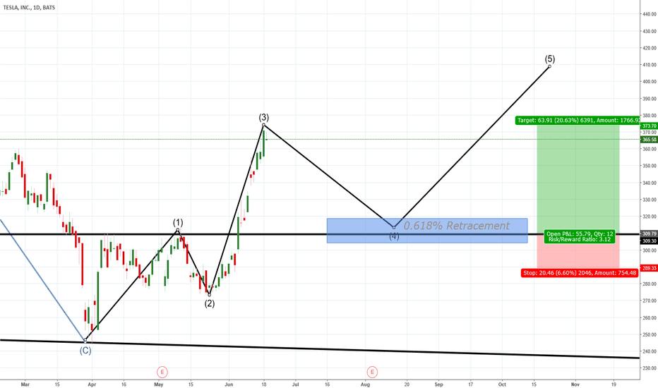 TSLA: TSLA Stock - Buy Oppertunity