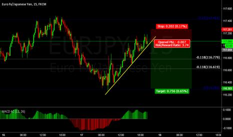 EURJPY: EJ short term sell