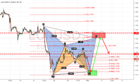 EURUSD: EURUSD for the upcoming week
