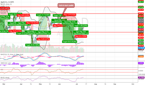 AAPL: APPL daily analysis 2013