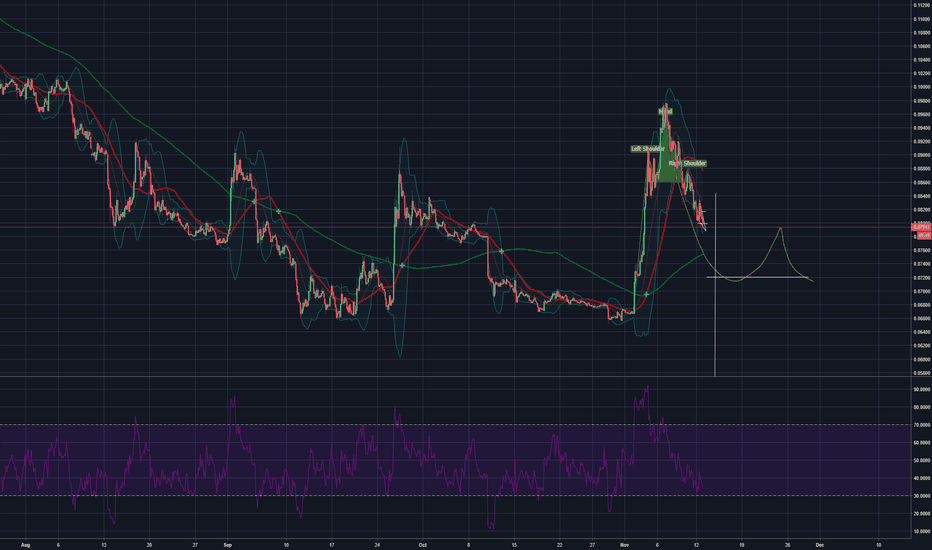 BCHBTC: BCH short price prediction
