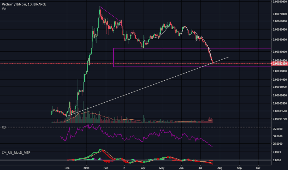 VENBTC: $VEN rejected by old support #cryptocurrency #bitcoin #vechain