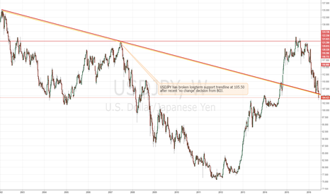 USDJPY: Intervention anyone?